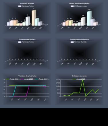 Cortex-Gestion - Stats Produits